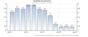 2015 inflation rate